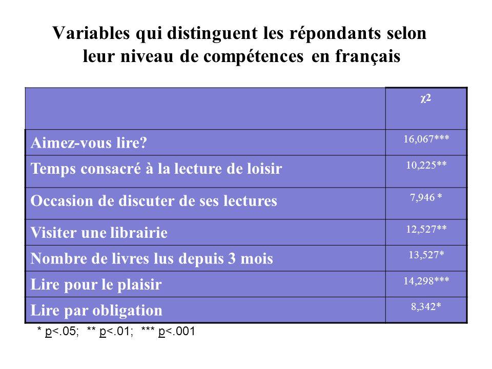 Variables qui distinguent les répondants selon leur niveau de compétences en français χ2χ2 Aimez-vous lire.