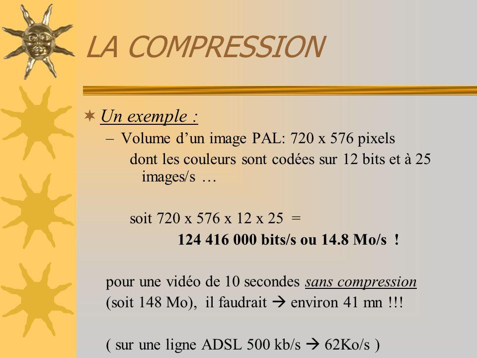 LA COMPRESSION Un exemple : –Volume dun image PAL: 720 x 576 pixels dont les couleurs sont codées sur 12 bits et à 25 images/s … soit 720 x 576 x 12 x