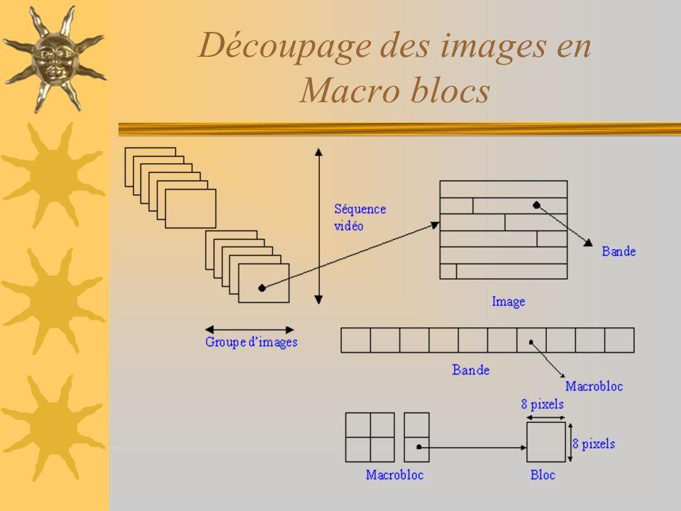 Découpage des images en Macro blocs