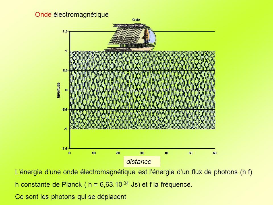 Onde électromagnétique Lénergie dune onde électromagnétique est lénergie dun flux de photons (h.f) h constante de Planck ( h = 6,63.10 -34 Js) et f la