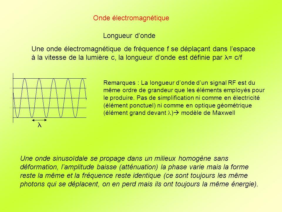 Onde électromagnétique Longueur donde Une onde électromagnétique de fréquence f se déplaçant dans lespace à la vitesse de la lumière c, la longueur do