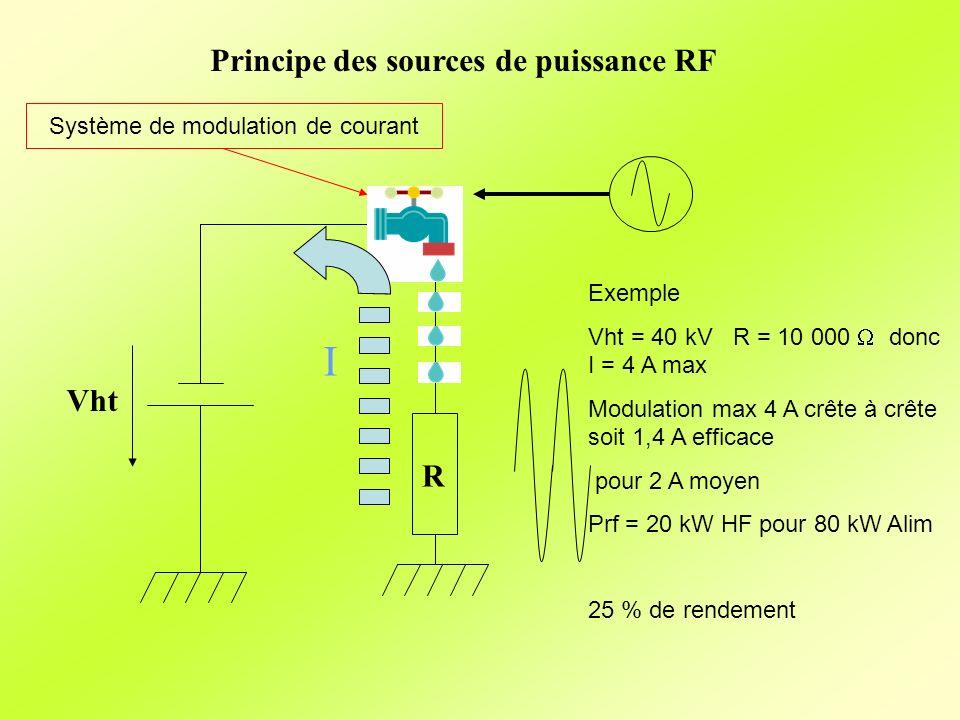 Principe des sources de puissance RF Vht I R Système de modulation de courant Exemple Vht = 40 kV R = 10 000 donc I = 4 A max Modulation max 4 A crête