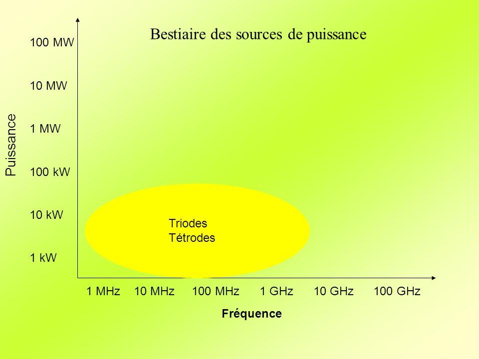 Fréquence Puissance 1 MHz10 MHz 100 MHz 1 GHz 10 GHz100 GHz 100 MW 10 MW 1 MW 100 kW 10 kW 1 kW Triodes Tétrodes Bestiaire des sources de puissance
