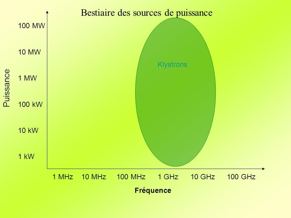 Fréquence Puissance 1 MHz10 MHz 100 MHz 1 GHz 10 GHz100 GHz 100 MW 10 MW 1 MW 100 kW 10 kW 1 kW Klystrons Bestiaire des sources de puissance