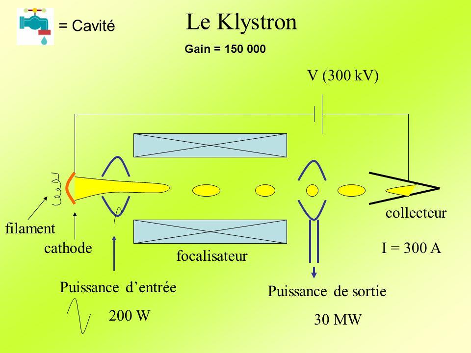 Le Klystron Puissance de sortie 30 MW filament cathodeV (300 kV) collecteur I = 300 A Puissance dentrée 200 W focalisateur Gain = 150 000 = Cavité