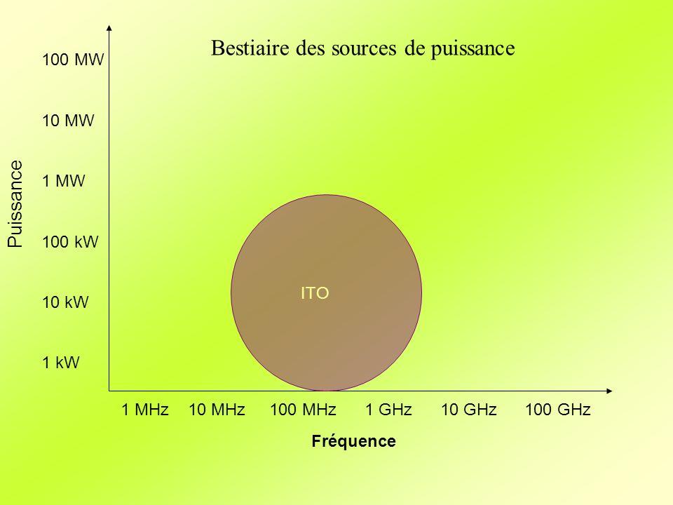 Fréquence Puissance 1 MHz10 MHz 100 MHz 1 GHz 10 GHz100 GHz 100 MW 10 MW 1 MW 100 kW 10 kW 1 kW ITO Bestiaire des sources de puissance