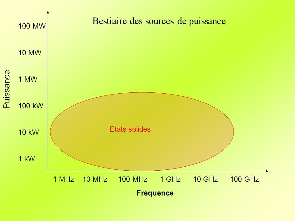 Fréquence Puissance 1 MHz10 MHz 100 MHz 1 GHz 10 GHz100 GHz 100 MW 10 MW 1 MW 100 kW 10 kW 1 kW Etats solides Bestiaire des sources de puissance