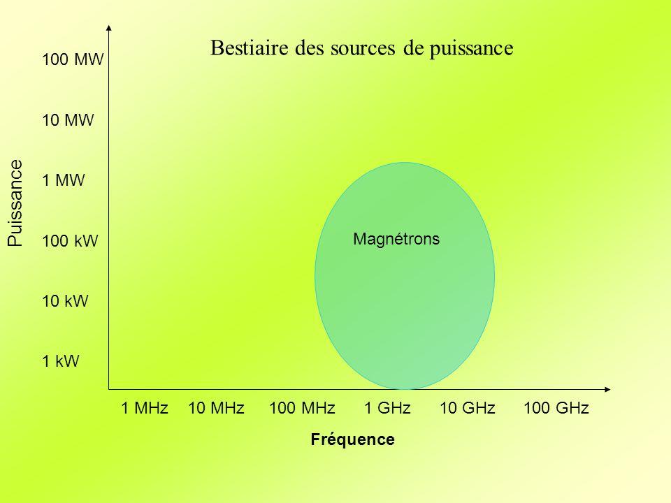 Fréquence Puissance 1 MHz10 MHz 100 MHz 1 GHz 10 GHz100 GHz 100 MW 10 MW 1 MW 100 kW 10 kW 1 kW Magnétrons Bestiaire des sources de puissance