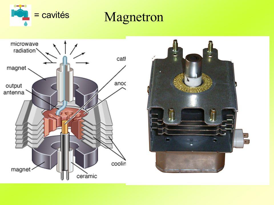 Magnetron = cavités