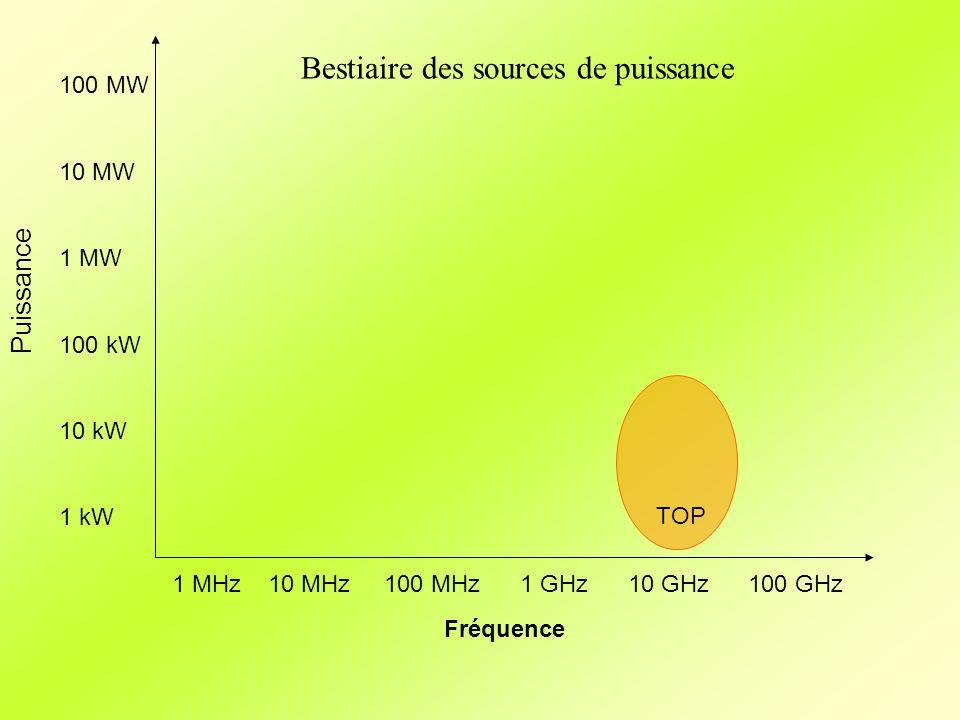 Fréquence Puissance 1 MHz10 MHz 100 MHz 1 GHz 10 GHz100 GHz 100 MW 10 MW 1 MW 100 kW 10 kW 1 kW TOP Bestiaire des sources de puissance