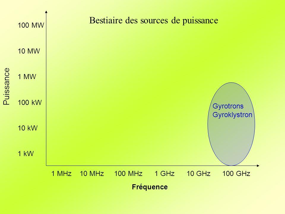 Fréquence Puissance 1 MHz10 MHz 100 MHz 1 GHz 10 GHz100 GHz 100 MW 10 MW 1 MW 100 kW 10 kW 1 kW Bestiaire des sources de puissance Gyrotrons Gyroklyst