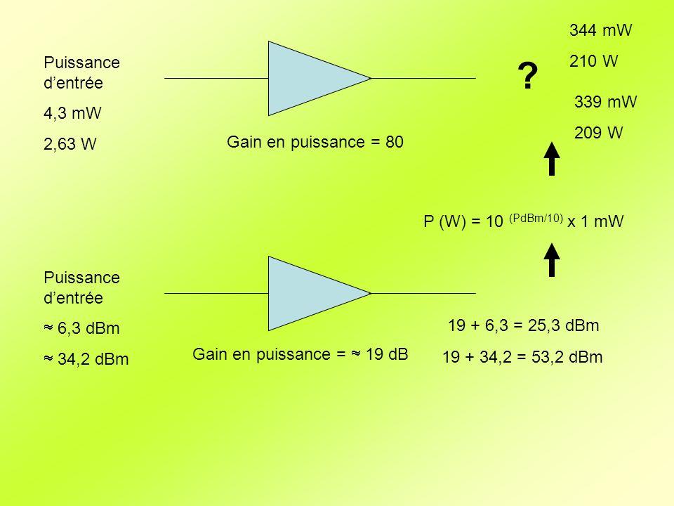 Gain en puissance = 80 Puissance dentrée 4,3 mW 2,63 W ? Gain en puissance = 19 dB Puissance dentrée 6,3 dBm 34,2 dBm 19 + 6,3 = 25,3 dBm 19 + 34,2 =
