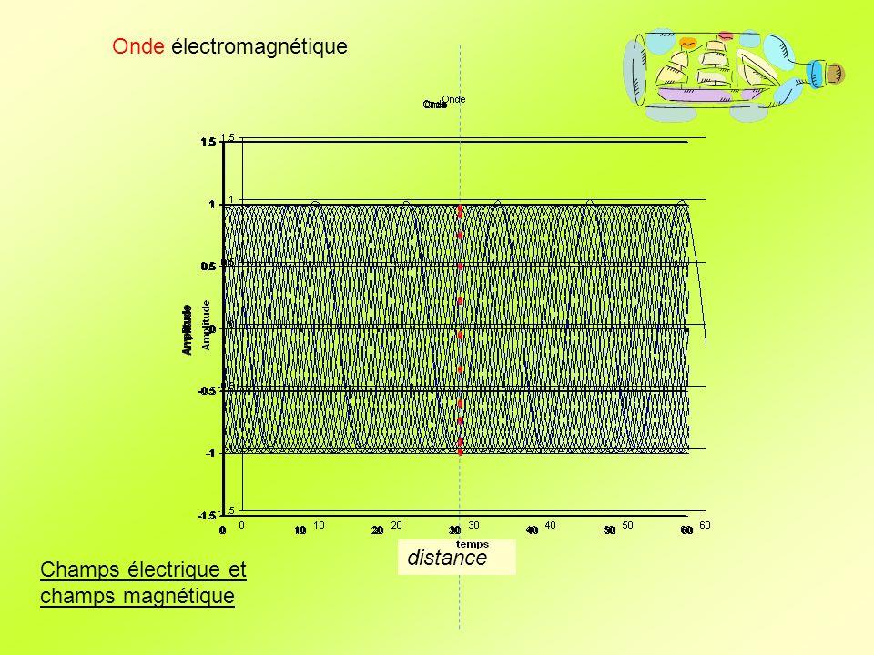 Onde électromagnétique Lénergie dune onde électromagnétique est lénergie dun flux de photons (h.f) h constante de Planck ( h = 6,63.10 -34 Js) et f la fréquence.