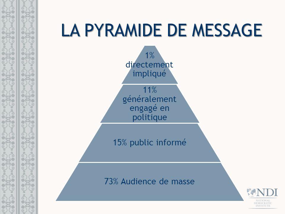 PYRAMIDE DE MESSAGE PYRAMID Corrigée 73% Audience de masse 15% public informé 11% généralement engagé en politique 1% directement impliqué