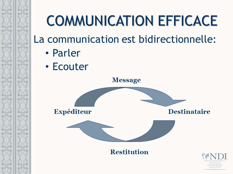 COMMUNICATIONS DANS LA VIE REELLE Bruit Expéditeur Destinataire Restitution Message
