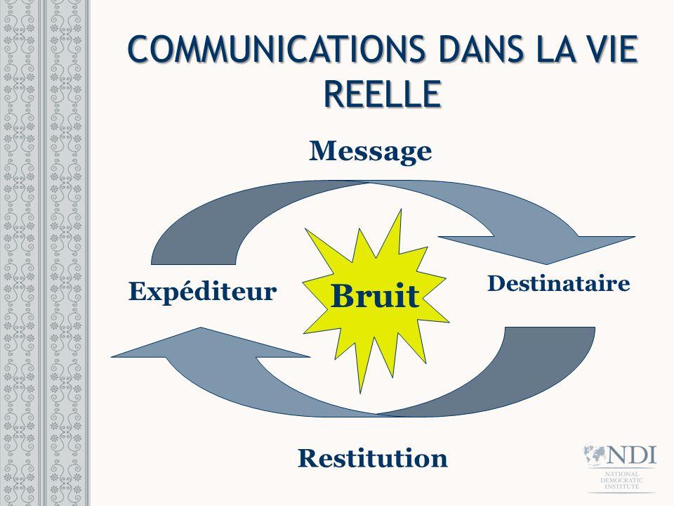 Bruit COMMUNICATIONS POLITIQUES Message Restitution Volontaires Médias Destinataire Bruit Expéditeur