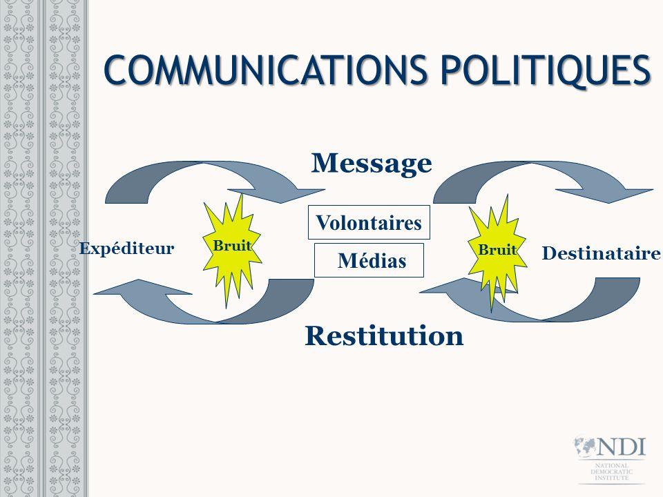 EXERCICE: Téléphone Levez-vous et formez un cercle Une personne crée un message Chuchoter le message à une personne à votre droite La dernière personne dans le cercle le répète à haute voix