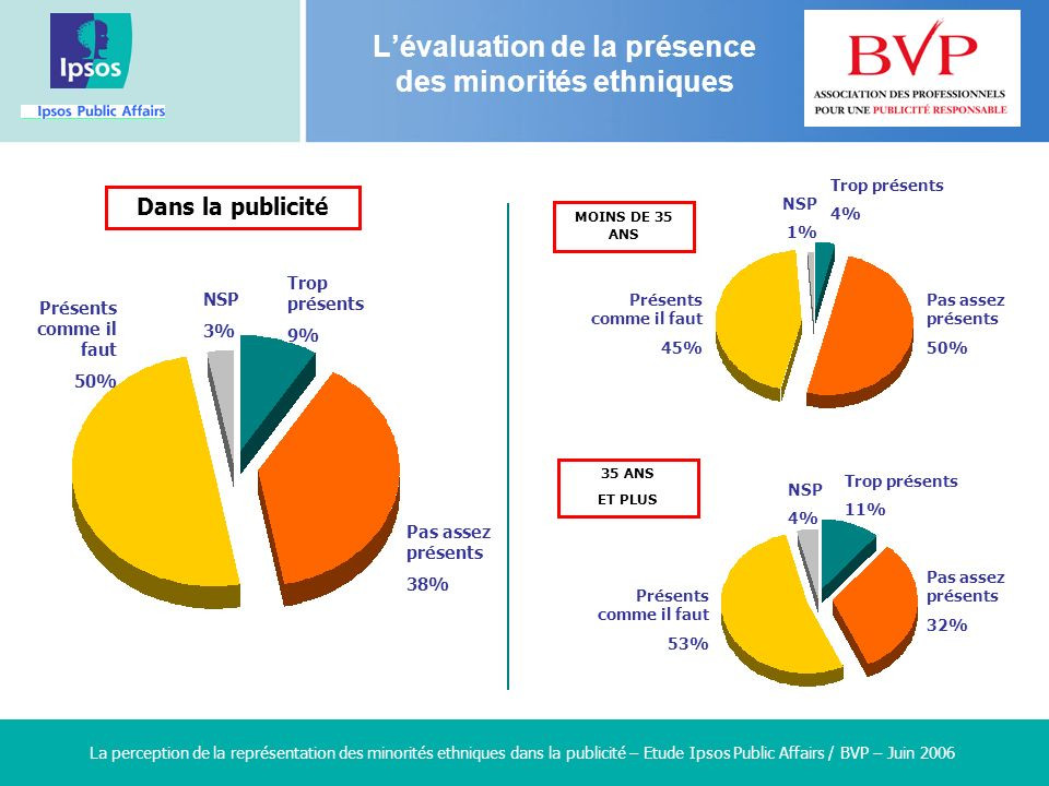 4 4 4 4 La perception de la représentation des minorités ethniques dans la publicité – Etude Ipsos Public Affairs / BVP – Juin 2006 Trop présents 9% Pas assez présents 38% Présents comme il faut 50% NSP 3% Dans la publicité Trop présents 4% Pas assez présents 50% Présents comme il faut 45% NSP 1% Trop présents 11% Pas assez présents 32% Présents comme il faut 53% NSP 4% MOINS DE 35 ANS 35 ANS ET PLUS Lévaluation de la présence des minorités ethniques