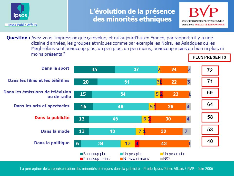 5 5 5 5 La perception de la représentation des minorités ethniques dans la publicité – Etude Ipsos Public Affairs / BVP – Juin 2006 Dans le sport Lévolution de la présence des minorités ethniques Question : Avez-vous limpression que ça évolue, et quaujourdhui en France, par rapport à il y a une dizaine dannées, les groupes ethniques comme par exemple les Noirs, les Asiatiques ou les Maghrébins sont beaucoup plus, un peu plus, un peu moins, beaucoup moins ou bien ni plus, ni moins présents .