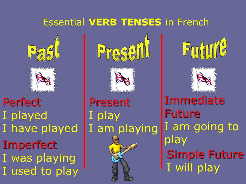 Essential VERB TENSES in French Perfect I played I have played Imperfect I was playing I used to play Present I play I am playing Immediate Future I a