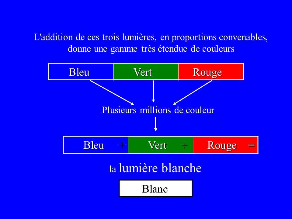 L'addition de ces trois lumières, en proportions convenables, donne une gamme très étendue de couleurs Bleu Bleu Vert Vert Rouge Rouge la lumière blan