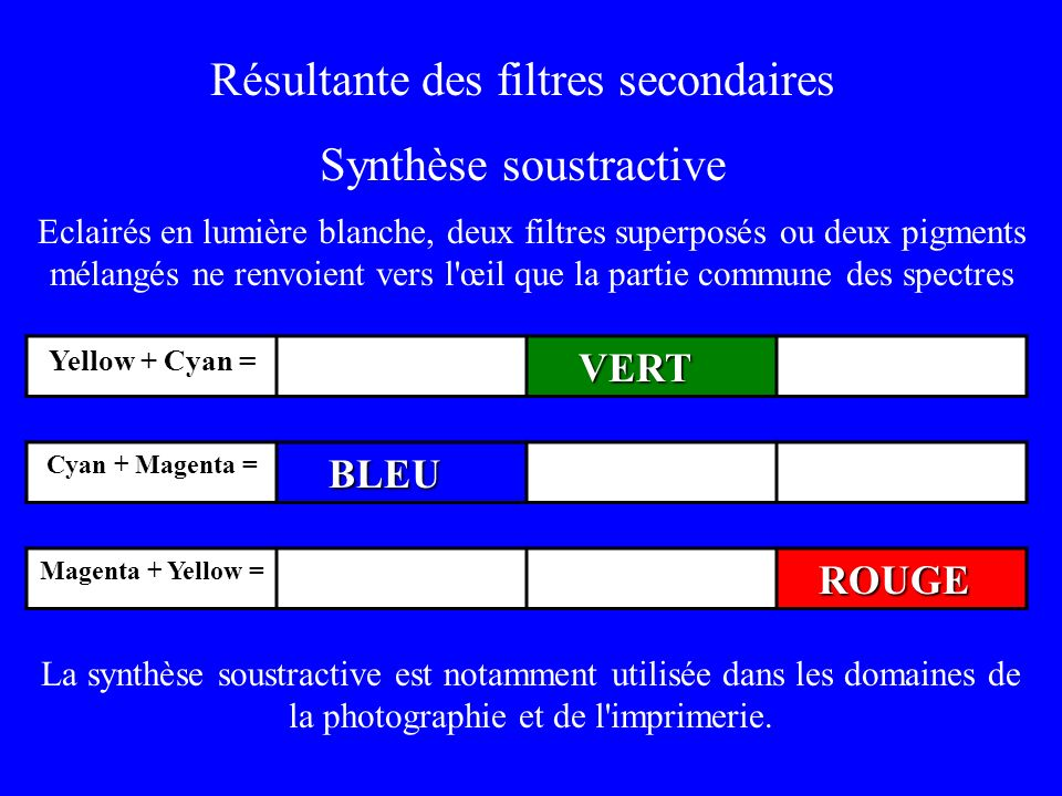 Résultante des filtres secondaires Synthèse soustractive Eclairés en lumière blanche, deux filtres superposés ou deux pigments mélangés ne renvoient v