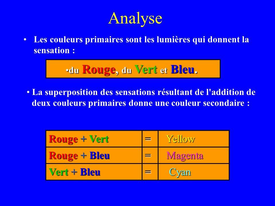 Analyse Les couleurs primaires sont les lumières qui donnent la sensation : du Rouge, du Vert et Bleu.du Rouge, du Vert et Bleu. Rouge + Vert Rouge +