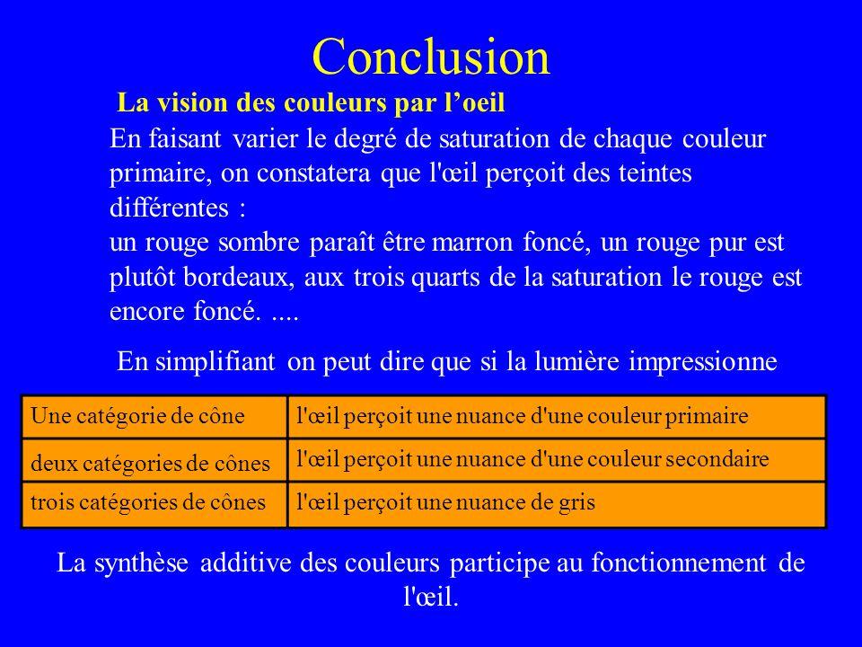 Conclusion La vision des couleurs par loeil En faisant varier le degré de saturation de chaque couleur primaire, on constatera que l'œil perçoit des t