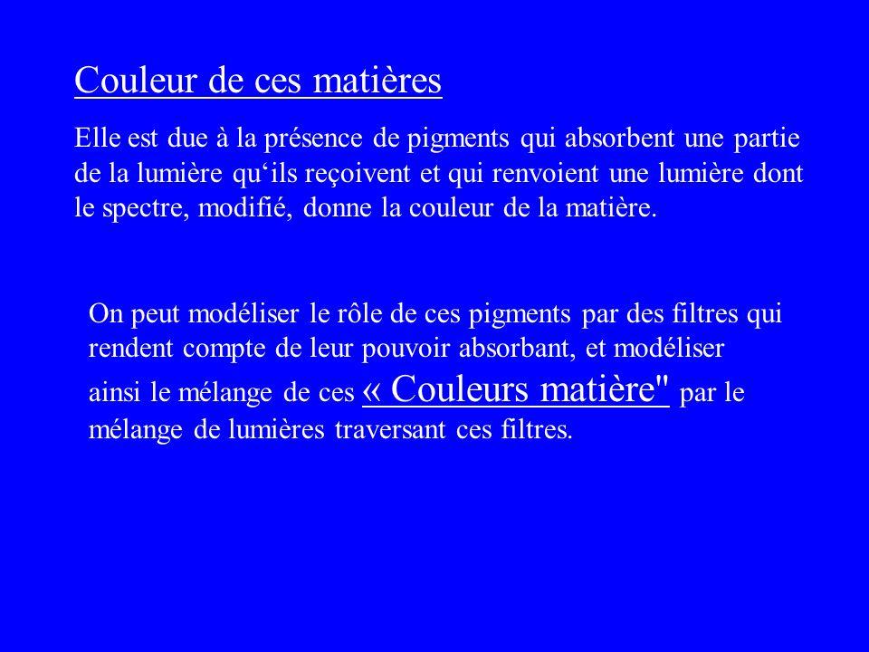 Analyse Les couleurs primaires sont les lumières qui donnent la sensation : du Rouge, du Vert et Bleu.du Rouge, du Vert et Bleu.