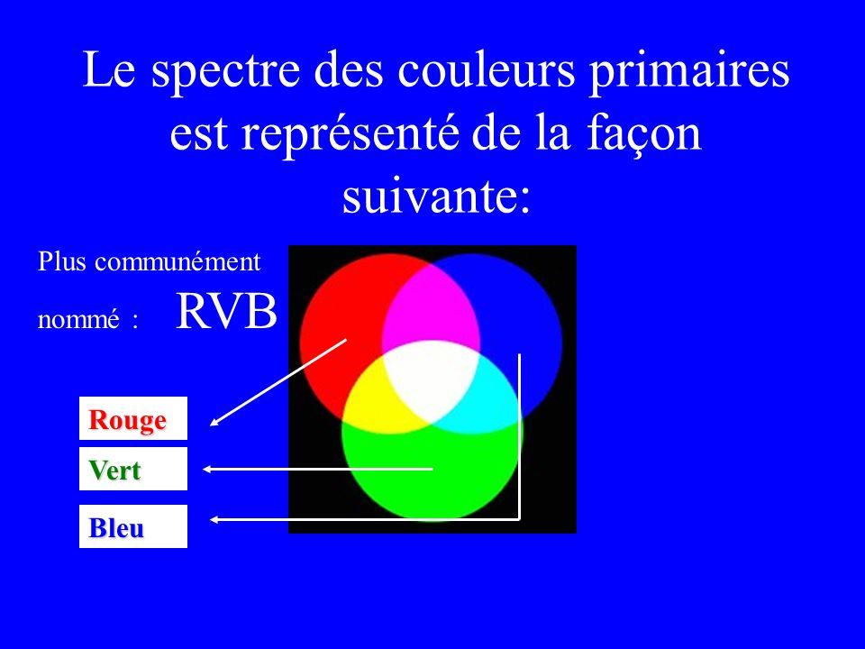 Ceci peut également se représenter de la façon suivante : 1 tiers du blanc Les trois couleurs primaires, que l on peut caractériser par un spectre de longueurs d onde correspondant à un tiers du spectre de la lumière blanche.