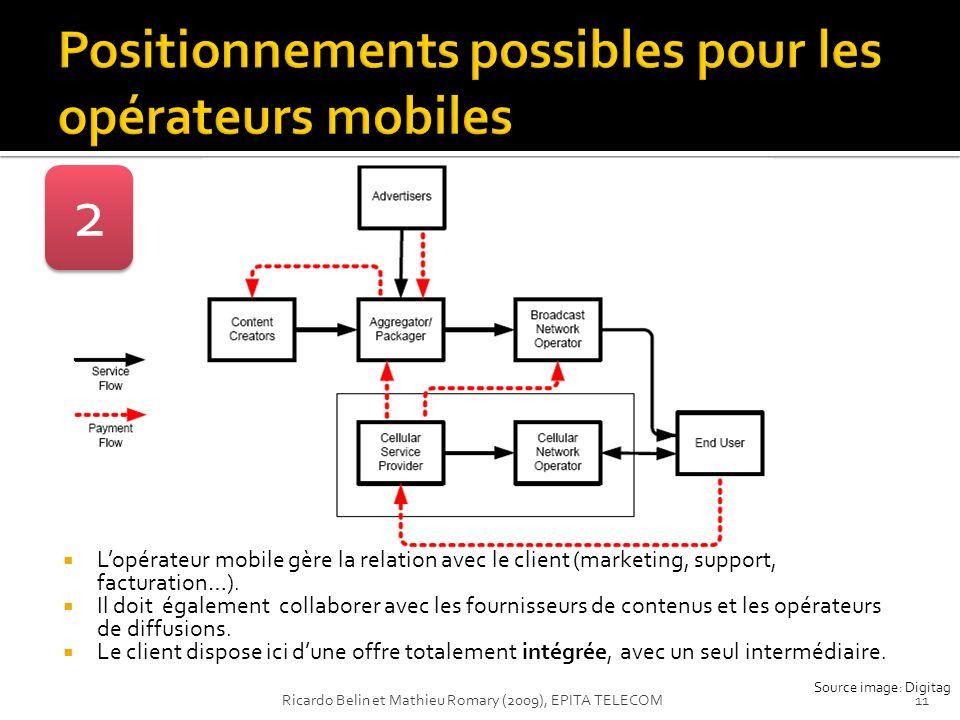 2 Lopérateur mobile gère la relation avec le client (marketing, support, facturation…). Il doit également collaborer avec les fournisseurs de contenus