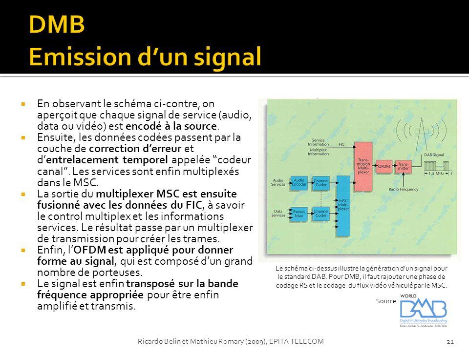 En observant le schéma ci-contre, on aperçoit que chaque signal de service (audio, data ou vidéo) est encodé à la source. Ensuite, les données codées