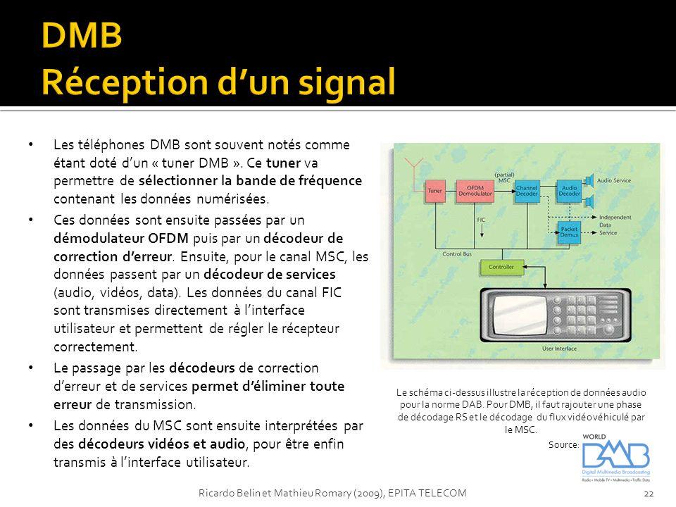 Le schéma ci-dessus illustre la réception de données audio pour la norme DAB. Pour DMB, il faut rajouter une phase de décodage RS et le décodage du fl