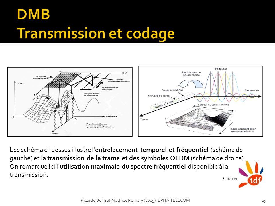 Source: Les schéma ci-dessus illustre lentrelacement temporel et fréquentiel (schéma de gauche) et la transmission de la trame et des symboles OFDM (s