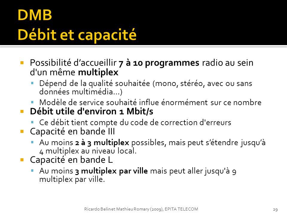 Possibilité daccueillir 7 à 10 programmes radio au sein d'un même multiplex Dépend de la qualité souhaitée (mono, stéréo, avec ou sans données multimé
