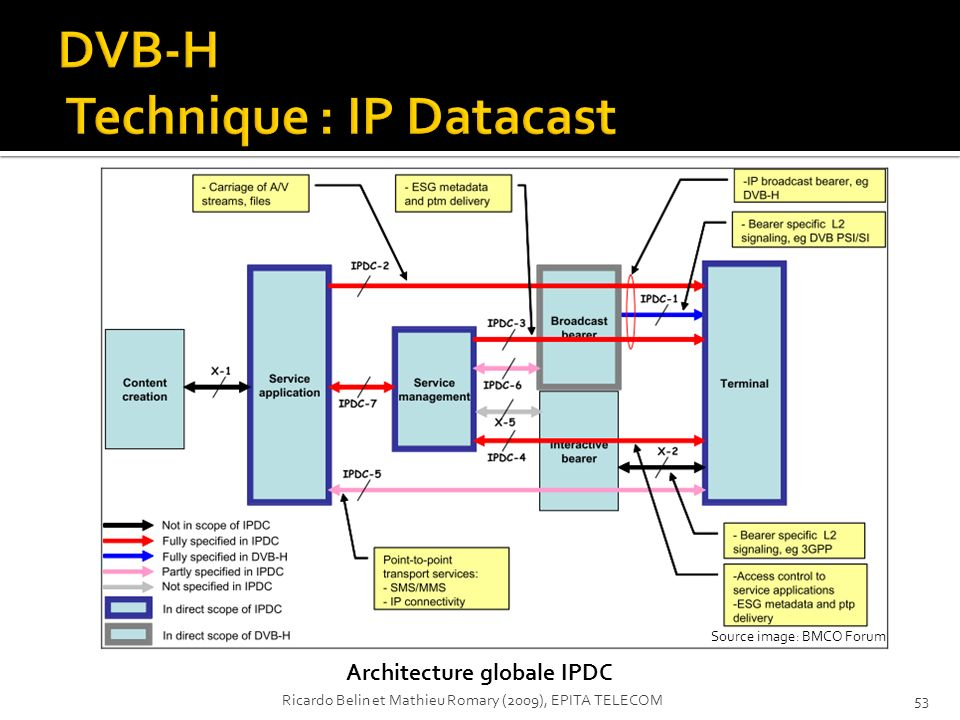 Source image: BMCO Forum Architecture globale IPDC 53Ricardo Belin et Mathieu Romary (2009), EPITA TELECOM