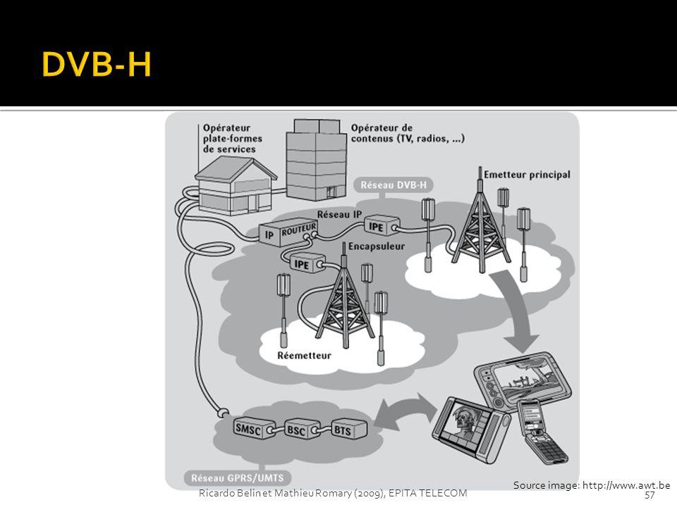 Source image: http://www.awt.be 57Ricardo Belin et Mathieu Romary (2009), EPITA TELECOM
