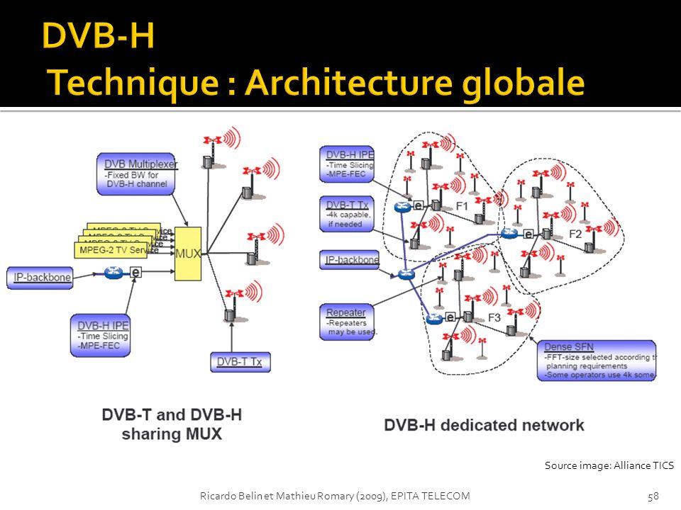 Source image: Alliance TICS 58Ricardo Belin et Mathieu Romary (2009), EPITA TELECOM