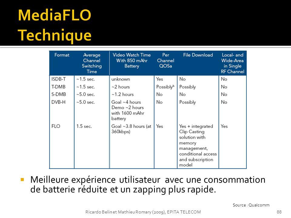 Meilleure expérience utilisateur avec une consommation de batterie réduite et un zapping plus rapide. Source : Qualcomm 88Ricardo Belin et Mathieu Rom