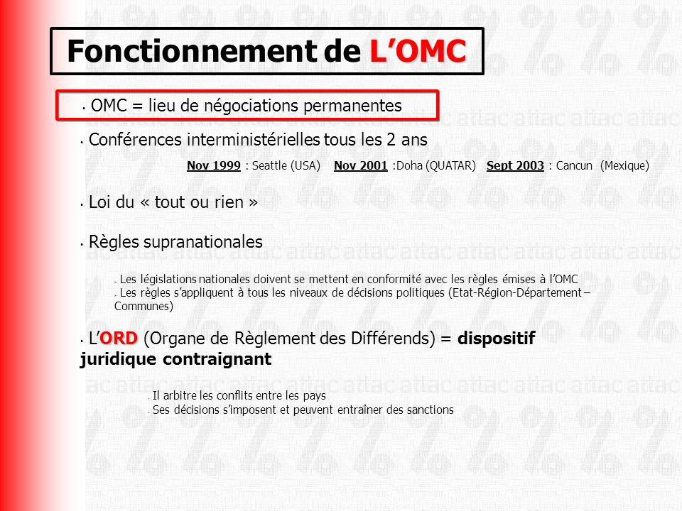 Loi du « tout ou rien » Conférences interministérielles tous les 2 ans Nov 1999 : Seattle (USA) Nov 2001 :Doha (QUATAR) Sept 2003 : Cancun (Mexique) OMC = lieu de négociations permanentes LOMC Fonctionnement de LOMC Règles supranationales Les législations nationales doivent se mettent en conformité avec les règles émises à lOMC Les règles sappliquent à tous les niveaux de décisions politiques (Etat-Région-Département – Communes) ORD LORD (Organe de Règlement des Différends) = dispositif juridique contraignant Il arbitre les conflits entre les pays Ses décisions simposent et peuvent entraîner des sanctions