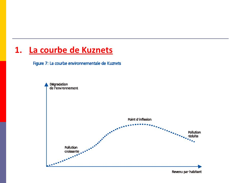 1.La courbe de Kuznets