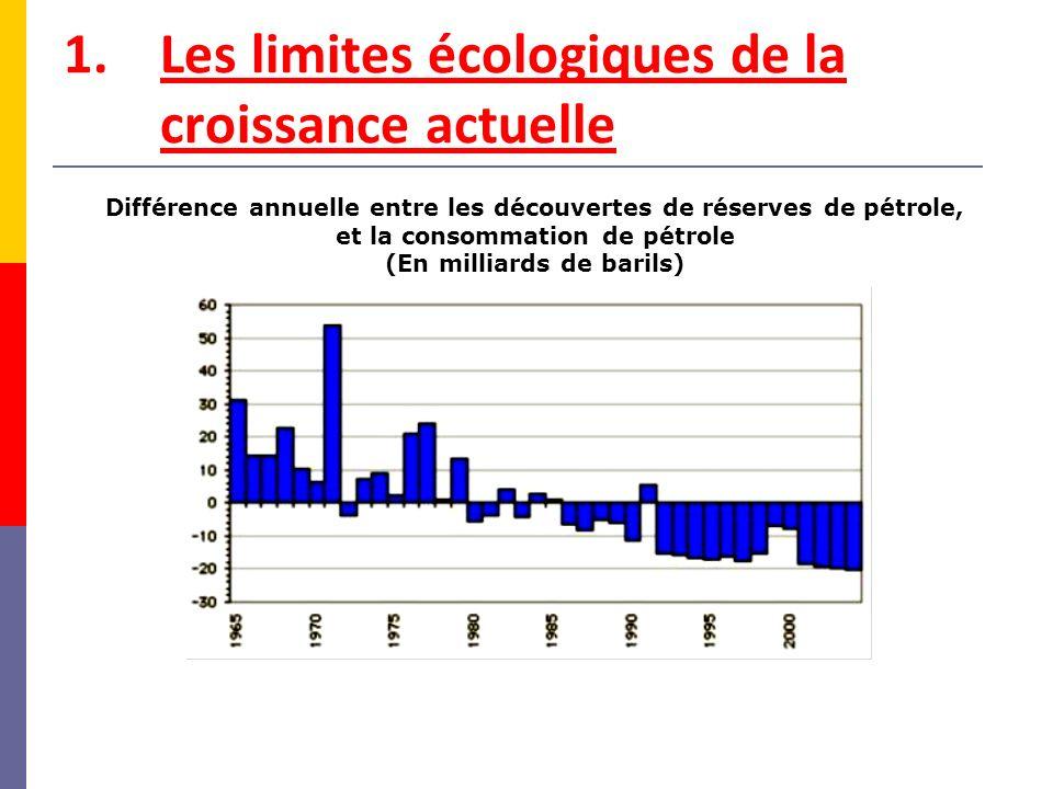Différence annuelle entre les découvertes de réserves de pétrole, et la consommation de pétrole (En milliards de barils)