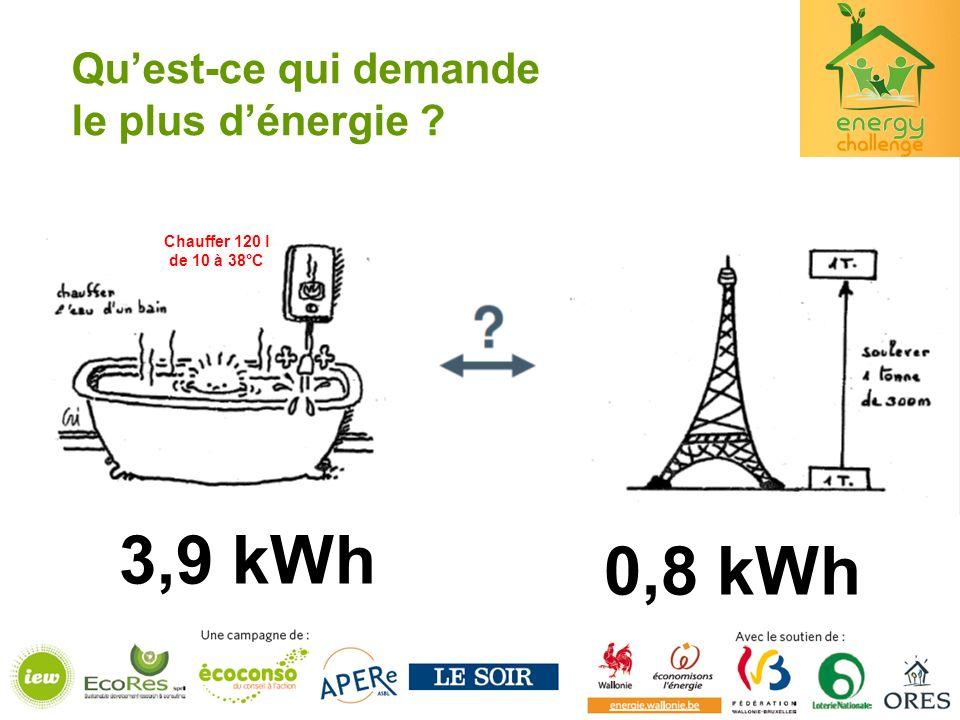 Quest-ce qui demande le plus dénergie ? Chauffer 120 l de 10 à 38°C 3,9 kWh 0,8 kWh