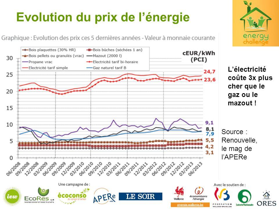 Evolution du prix de lénergie Lélectricité coûte 3x plus cher que le gaz ou le mazout ! Source : Renouvelle, le mag de lAPERe