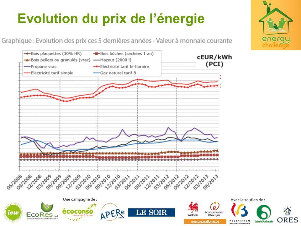 Evolution du prix de lénergie