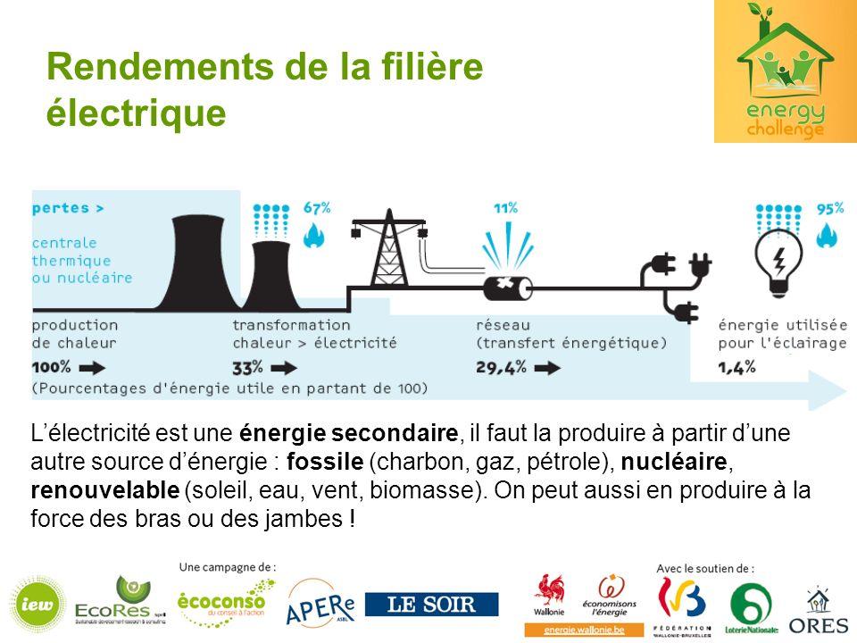 Rendements de la filière électrique Lélectricité est une énergie secondaire, il faut la produire à partir dune autre source dénergie : fossile (charbon, gaz, pétrole), nucléaire, renouvelable (soleil, eau, vent, biomasse).