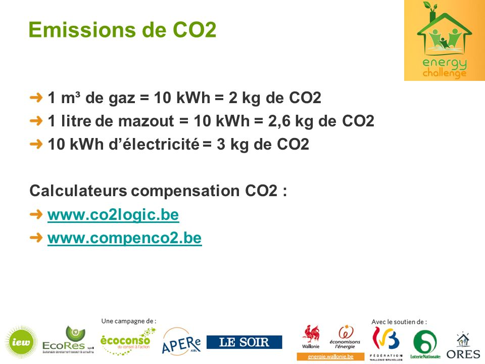 Emissions de CO2 1 m³ de gaz = 10 kWh = 2 kg de CO2 1 litre de mazout = 10 kWh = 2,6 kg de CO2 10 kWh délectricité = 3 kg de CO2 Calculateurs compensa