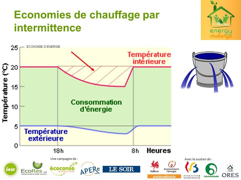 Economies de chauffage par intermittence ECONOMIE DENERGIE
