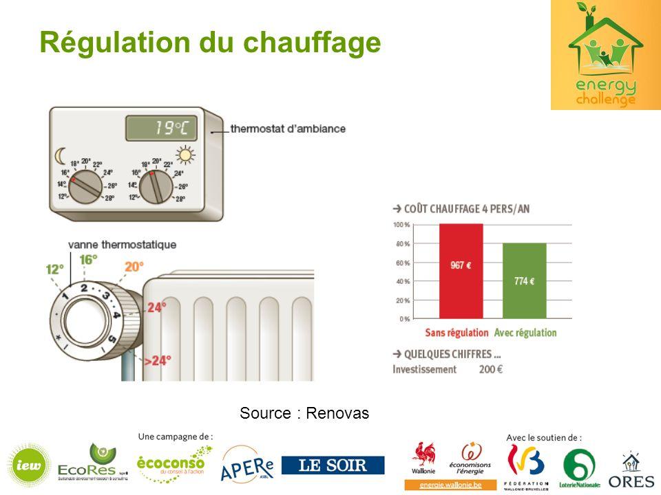 Régulation du chauffage Source : Renovas