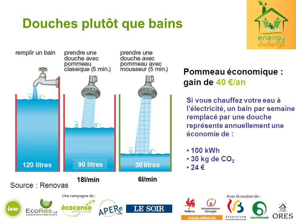 Douches plutôt que bains Pommeau économique : gain de 40 /an Si vous chauffez votre eau à lélectricité, un bain par semaine remplacé par une douche représente annuellement une économie de : 100 kWh 30 kg de CO 2 24 Source : Renovas